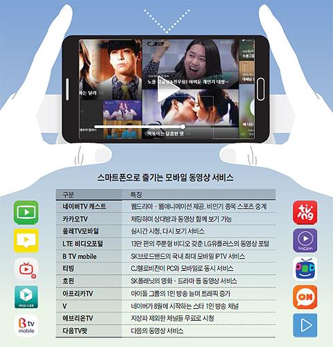 스마트폰으로 즐기는 모바일 동영상 서비스 정리 표