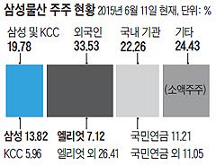 삼성물산 주주 현황 그래프