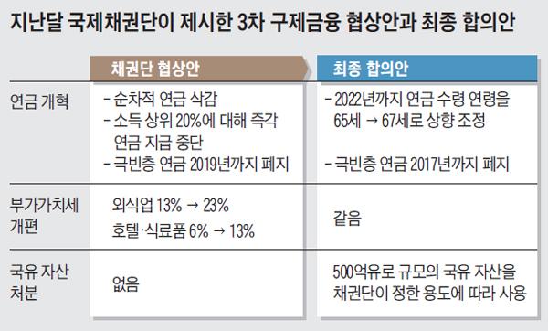 지난달 국제채권단이 제시한 3차 구제금융 협상안과 최종 합의안 정리 표