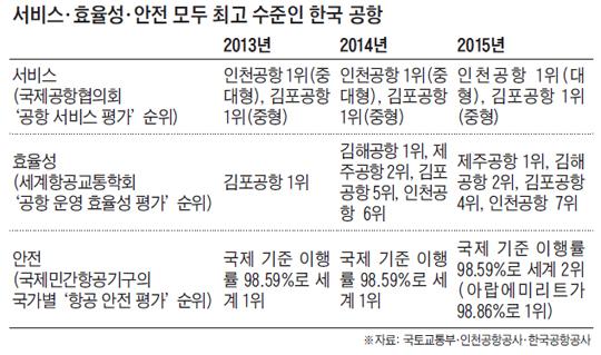 서비스, 효율성, 안전 모두 최고 수준인 한국 공항 정리 표
