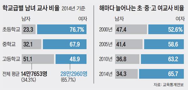 학교급별 남녀 교사 비율. 해마다 늘어나는 초·중·고 여교사 비율.