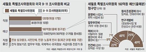 세월호 특별조사위원회와 미국 9·11 조사위원회 비교. 세월호 특별조사위원회 160억원 예산.