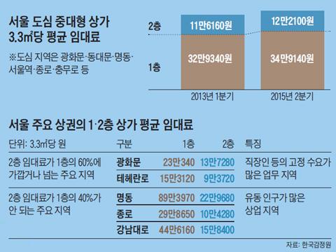 서울 도심 중대형 상가 3,3제곱미터당 평균 임대료 그래프