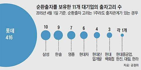 순환출자를 보유한 11개 대기업의 출자고리 수 그래프