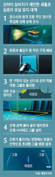 상하이 살비지가 제안한 세월호 실종자 유실 방지 대책.