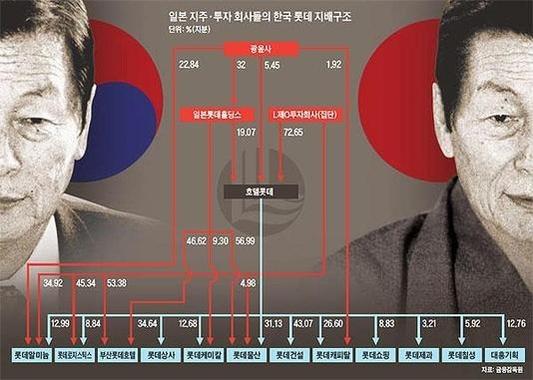 일본 지주·투자 회사들의 한국 롯데 지배구조. /조선일보DB<br>이미지를 클릭하시면 그래픽 뉴스로 크게 볼 수 있습니다. / 조선닷컴