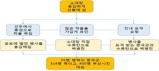 1000여명 중공군 공세를 34명으로 막아낸 한국전쟁 영웅 김만술 특무상사