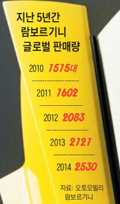 지난 5년간 람보르기니 글로벌 판매량