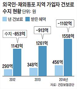 외국인, 재외동포 지역 가입자 건보료 수지 현황 그래프