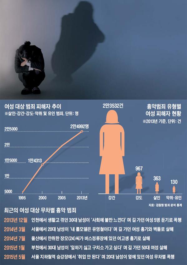 여성 대상 범죄 피해자 추이 그래프