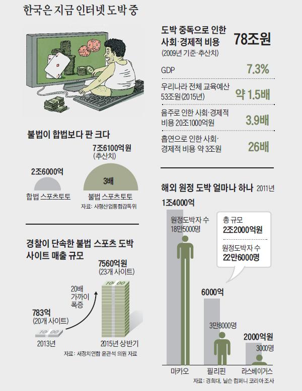 한국의 인터넷 도박 실태조사 그래프
