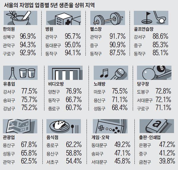 기사 관련 빅데이터 분석 그래프