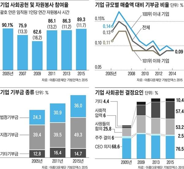 기빙코리아 2015, 기업 사회공헌 10년 분석