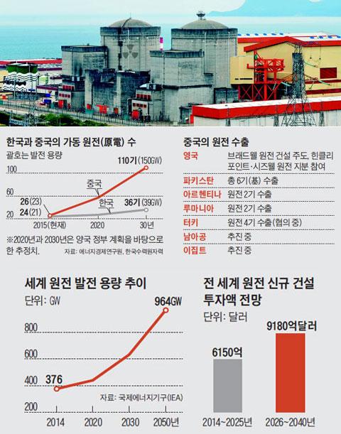 한국과 중국의 가동 원전 수. 중국의 원전 수출. 세계 원전 발전 용량 추이. 전 세계 원전 신규 건설 투자액 전망.