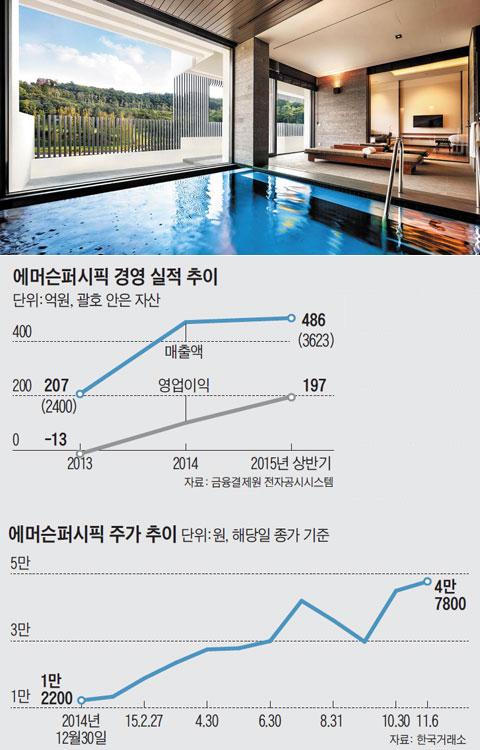 '아난티 펜트하우스 서울'풀하우스 내부.