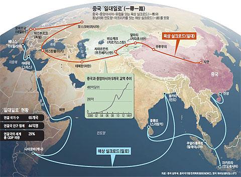 중국 '일대일로'
