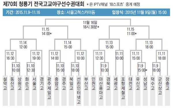 제70회 청룡기 전국고교야구선수권대회