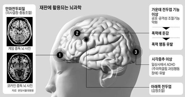 재판에 활용되는 뇌과학