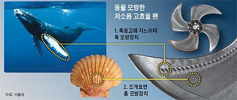동물 모방한 저소음 고효율 팬