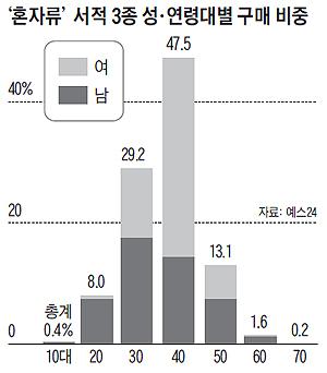 혼자류 서적 3종 성, 연령대별 구매 비중 그래프