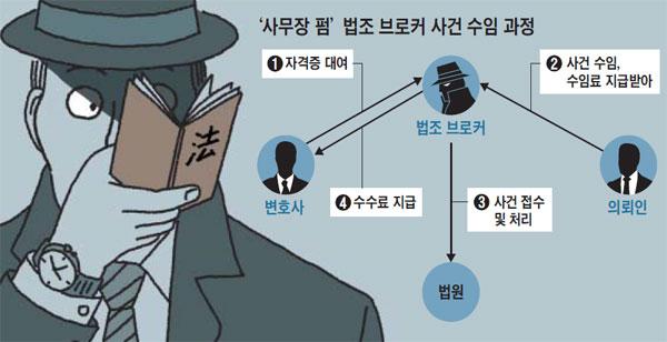 '사무장 펌' 법조 브로커 사건 수임 과정