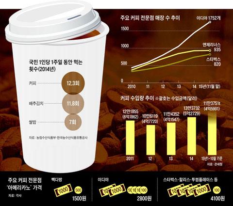 국민 1인당 1주일 동안 먹는 횟수. 주요 커피 전문점 매장 수 추이. 커피 수입량 추이. 주요 커피 전문점 '아메리카노' 가격.