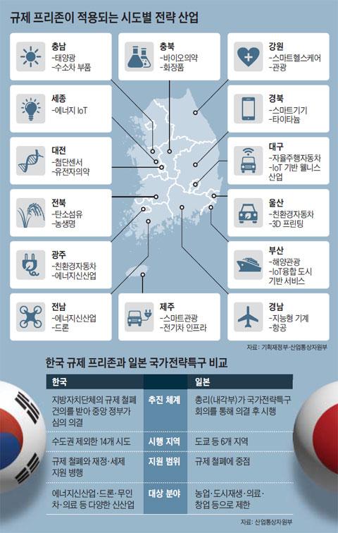 규제 프리존이 적용되는 시도별 전략 산업. 한국 규제 프리존과 일본 국가전략특구 비교.