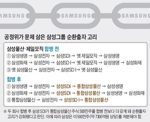 공정위가 문제 삼은 삼성그룹 순환출자 고리 정리도
