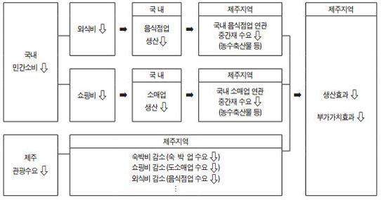 메르스 사태에 따른 제주지역 경제적 영향 분석 과정 /제주발전연구원 제공