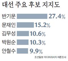 대선 후보 여론조사 결과 표