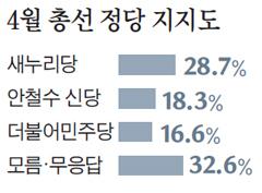 주요 정당 지지도 여론조사 결과 그래프