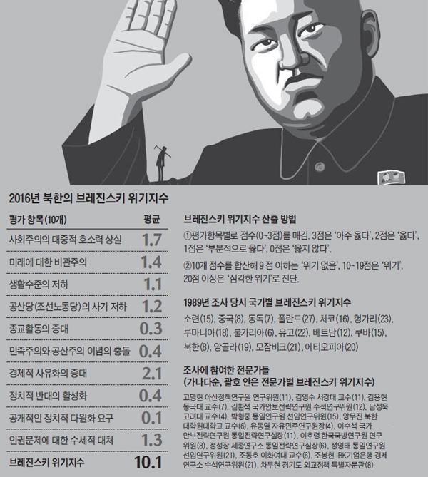 2016년 북한의 브레진스키 위기지수 정리 표
