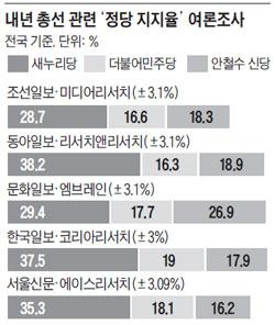 내년 총선 관련 '정당 지지율' 여론조사