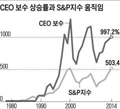 [그래픽] CEO 보수 상승률과 S&P지수 움직임