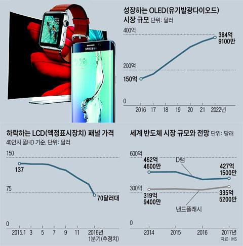 성장하는 OLED 시장 규모 외