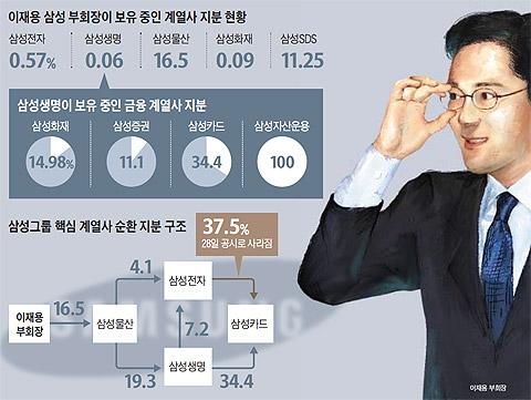 이재용 삼성 부회장이 보유 중인 계열사 지분 현황