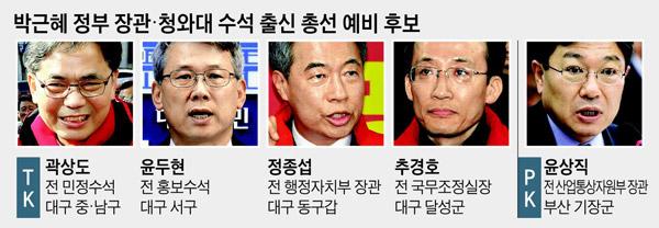 박근혜 정부 장관·청와대 수석 출신 총선 예비 후보