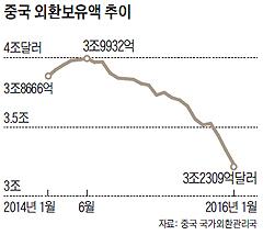 중국 외환보유액 추이 그래프