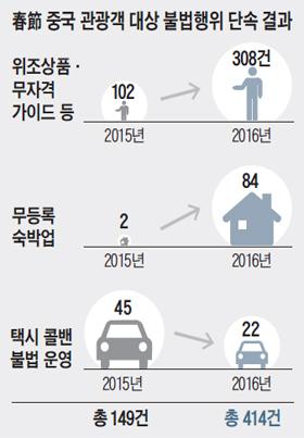 춘절 중국 관광객 대상 불법행위 단속 결과 정리 표