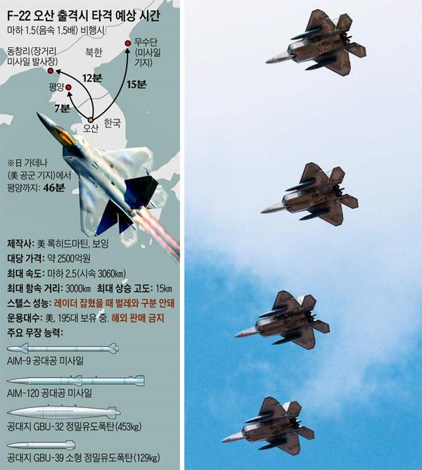 F-22 랩터 4대, 한반도 출동 - 'F-22 랩터' 스텔스 전투기 4대가 17일 경기 평택 오산 공군기지 상공을 비행하고 있다. F-22는 오산에서 평양까지 7분 만에 도달할 수 있다.