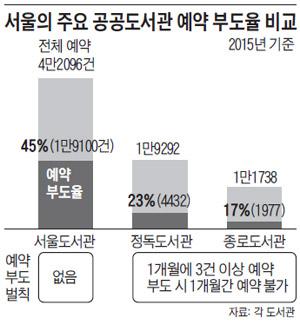 서울의 주요 공공도서관 예약 부도율 비교