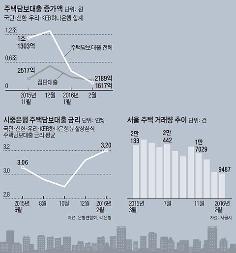 시중은행 주택담보대출 금리 그래프
