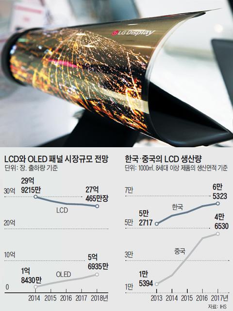 中, 대형 LCD 공략… 한국은 OLED로 차별화