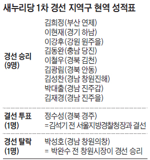 새누리당 1차 경선 지역구 현역 성적표