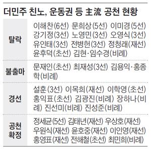 더민주 친노, 운동권 등 主流공천 현황
