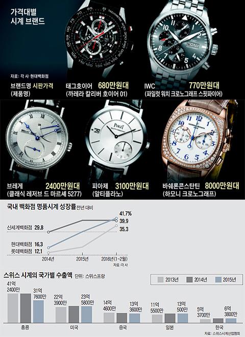 가격대별 시계 브랜드 외