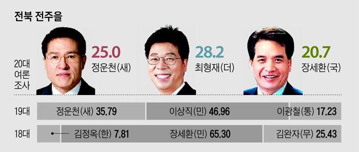 전북 전주을 여론조사 결과 그래프