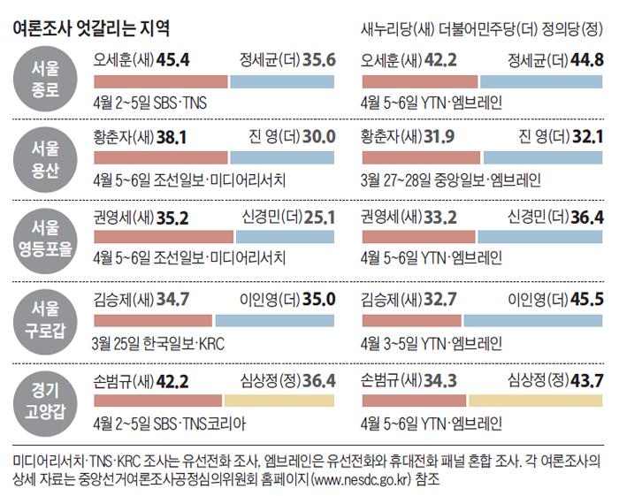 여론조사 엇갈리는 지역 정리 표