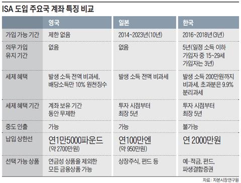 ISA 도입 주요국 계좌 특징 비교