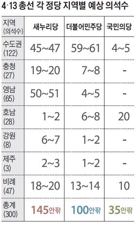 4·13 총선 각 정당 지역별 예상 의석수 정리 표